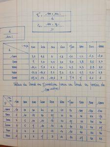 Calculs de l'observation axiale des valeurs de bond
